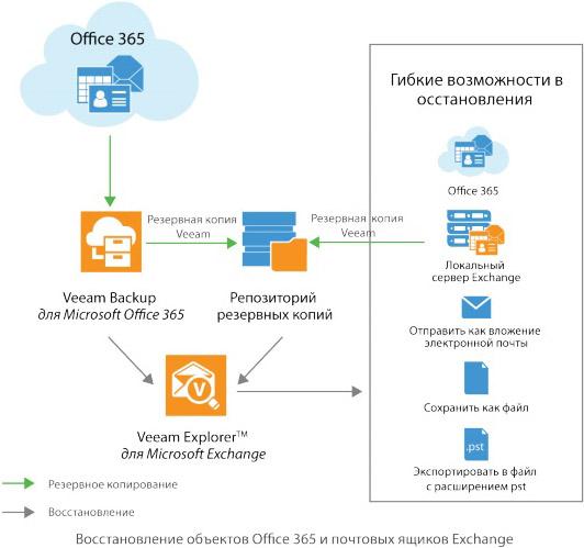 Veeam Backup для Microsoft Office 365