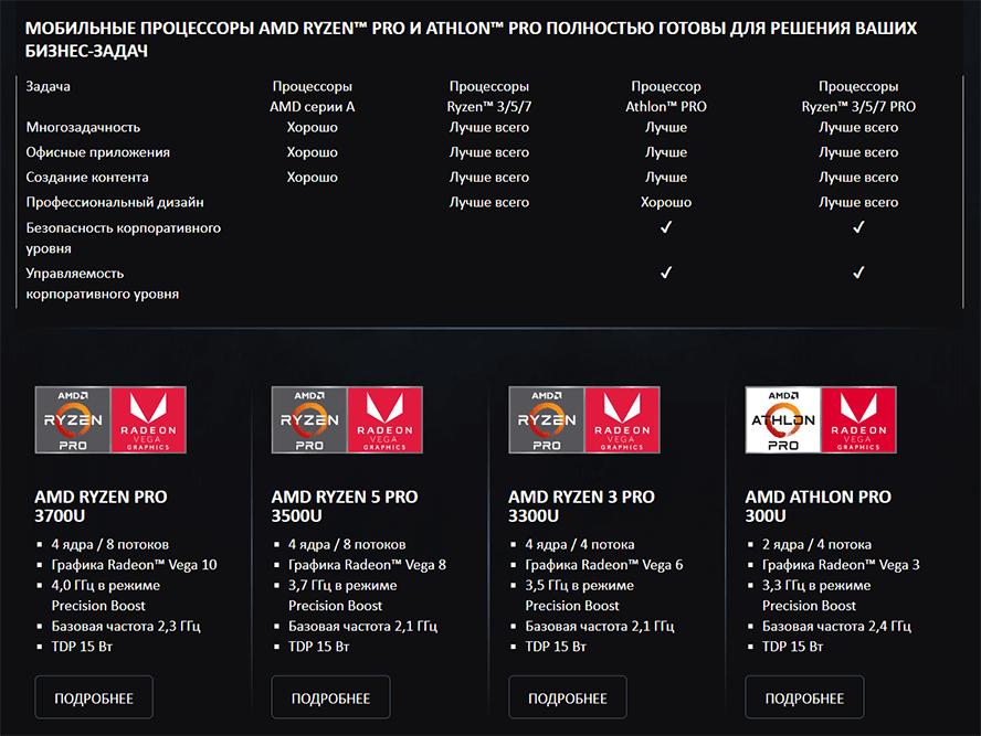 Маркетинговая программа AMD