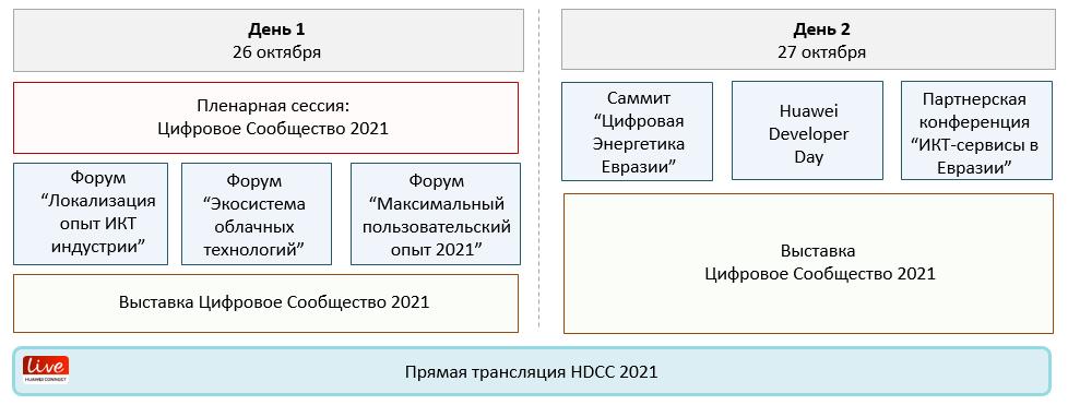 Программа HDCC 2021