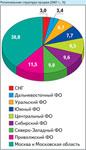 Региональная структура продаж (2007 г., %)