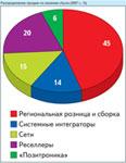 Распределение продаж по каналам сбыта (2007 г., %)