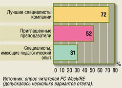 Преподавательский состав корпоративного учебного центра