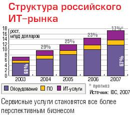 Структура российского ИТ-рынка