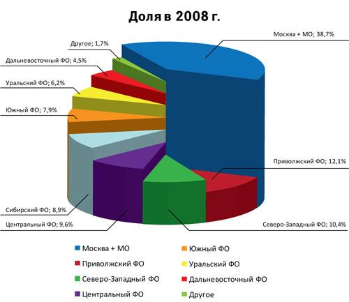 Структура бизнеса компании