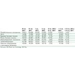 Структура продаж БТиЭ в MERLION по товарным группам
