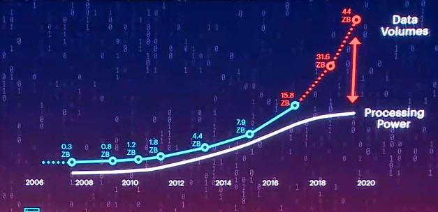 Тилль Стимберг, Hewlett Packard Enterprise - о стремительном росте «цифровой вселенной» и способах с ней совладать