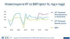 Рис. 1. Есть подъём в экономике — есть деньги на ИТ: положительная корреляция (источник: IDC)