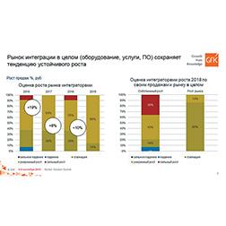 Рис. 3. Рост ИТ-рынка в целом в 2016–2019 гг. глазами интеграторов (источник: GfK).