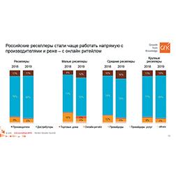Рис. 9. Роль вендоров в матрице поставок российских реселлеров растет (источник: GfK).