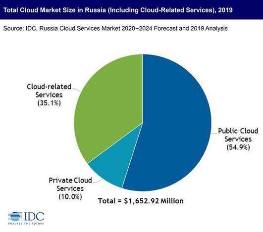 Динамика российского рынка облачных услуг. Источник: IDC
