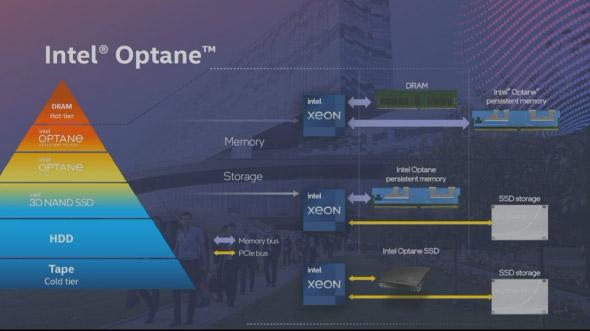 Как работает технология Intel Optane