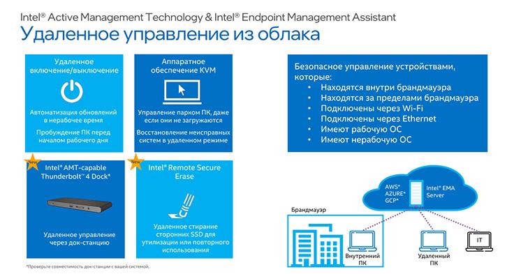 Intel Active Management