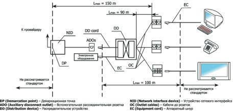 Домашняя кабельная система Lanmaster