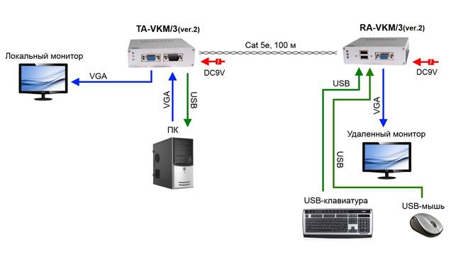 Osnovo TA-VKM, 3+RA-VKM, 3 (ver.2)