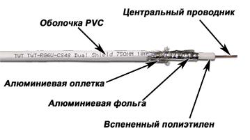 Коаксиальный кабель RG6 от Lanmaster