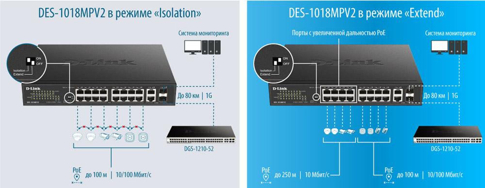 D-Link DDES-1018MPV2