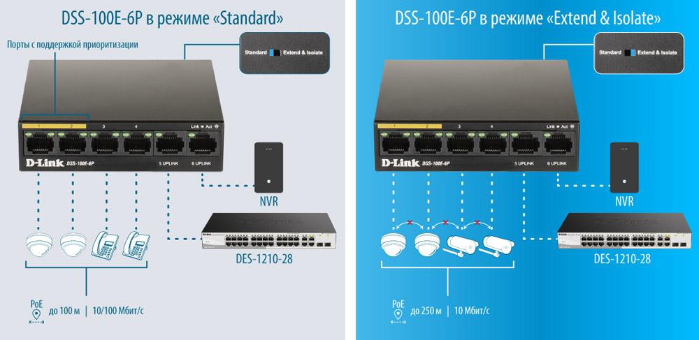 D-Link DSS-100E-6P
