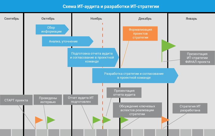 Схема ИТ-аудита и разработки ИТ-стратегии
