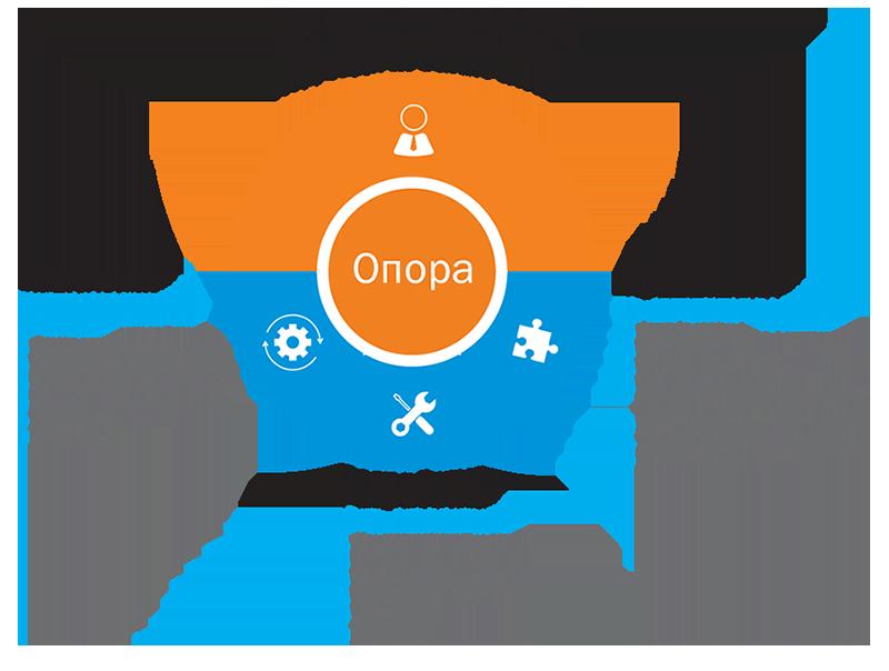 ОТР развивает аналог платформенных решений SAP, IBM, Microsoft, Oracle