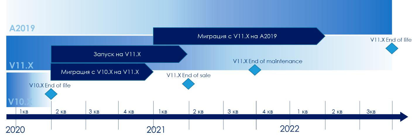 2021 – Год перехода на роботов нового поколения версии А2019